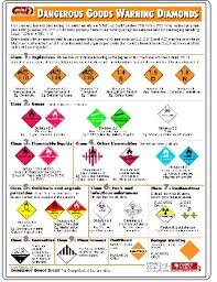 Dangerous Goods Separation Chart Dangerous Goods Wall Charts