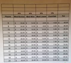 Bunco Payout Chart 10 Bunco Payout Chart With 5 Buy In In 2019 Bunco Prizes