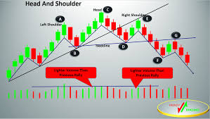 Head And Shoulders Pattern Frenzy Trading