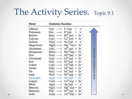 Activity Series Of Metals Chart Topic 9 1 Activity Series