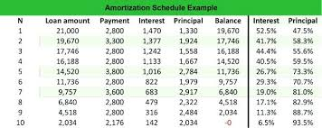 Amortization Schedule Meaning Interest Rate Table Calculator – Pitikih