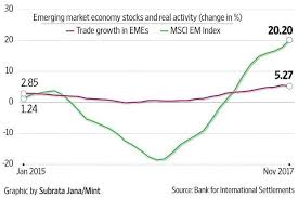 Emerging Markets Chart The Fundamental Basis For The Emerging Market Stock Rally