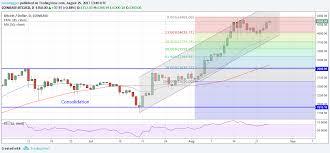 Bitcoin Financial Group Litecoin Price Watch Widget Diveinn