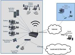 business telephone systems voip telephone system ip phone example network diagram for business telephone systems