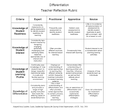 self reflection essay rubric assessing reflection