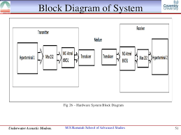 wireless communication block diagram the wiring diagram block diagram of modem wiring diagram block diagram