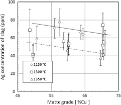 Equilibrium Distribution Of Precious Metals Between Slag And