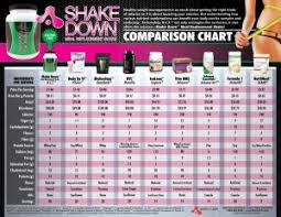 Body By Vi Vs Herbalife Chart Meal Replacement Drinks The Bad The Worse And The Plain