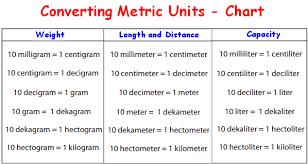 Centimeters To Decimeters Conversion Chart 14 1 Dm Into Meters