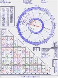 20 Ageless Free Birth Natal Chart Compatibility