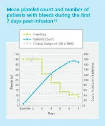 Octagam Infusion Rate Chart Efficacy Pfizer For Professionals