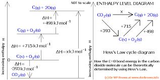 A Level Bond Enthalpy Bond Dissociation Energy