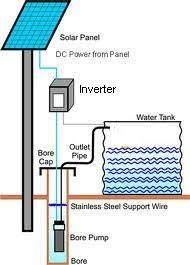 solar hybrid inverter block diagram solar image solar water pumps marvel energy tech on solar hybrid inverter block diagram