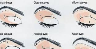 makeup application guide for diffe eye shapes corrective