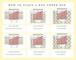 what size rug under full bed diagram of area rug placement under a bed area rug what size rug under