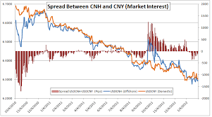 Cny Cnh Spread Chart What Is The Cnh And How To Trade It Trading And Chocolate