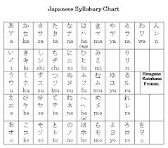 Kanji Translation Chart Kanji Japanese Alphabet Chart Www Bedowntowndaytona Com