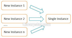 Singleton Pattern C Magnificent Singleton Design Pattern In C Csharp Star