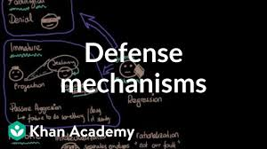 Defense Mechanisms Video Behavior Khan Academy