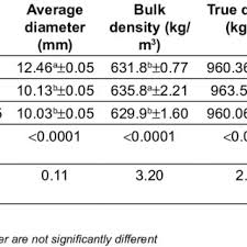 Physical properties of compound livestock feed pellets with ...