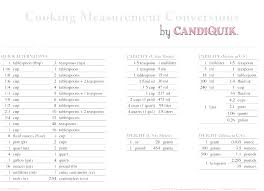 Conversion Tablespoons Cups Online Charts Collection