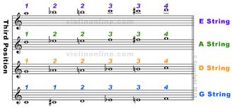 Violin Note Chart Violin Online Fingering Chart