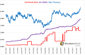 The Feds Passive Aggressive Interest Rates Play Investing Com