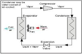 refrigeration cycle diagram. Plain Refrigeration Schematic Diagram Of A Typical Singlestage Vapor Compression Refrigeration  Cycle 7 Throughout Refrigeration Cycle Diagram