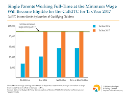 Eitc 2017 Chart Expanded Caleitc Is A Major Advance For Working Families