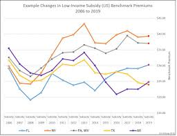 Medicare Low Income Subsidy Chart 2020 2019 State Low Income Subsidy Benchmark Premium Amounts