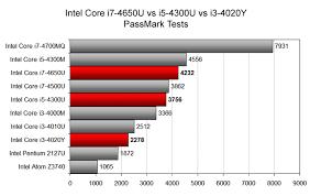 Intel I5 Speed Chart Microsoft Surface Pro 3 Cpus Compared Intel Core I7 4650u