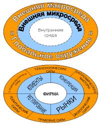 Внешняя среда бизнеса Федеральный образовательный портал  Внешняя среда бизнеса
