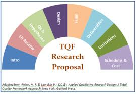 What Is The Research Proposal Amazing A Quality Approach To The Qualitative Research Proposal Research