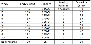 Bench Press Cycle Chart Bench Press Chart By Weight And Age Thelifeisdream