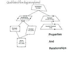 Quadrilateral Flow Chart Blank Quadrilateral Classification Worksheet Kookenzo Com