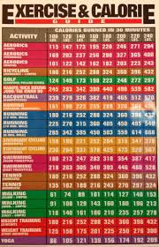 Best Workouts Tips Here Is A Chart Of The Calories Burned