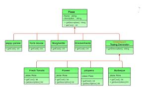 Decorator Design Pattern Python Classy Decorator Pattern Set 32 Coding The Design GeeksforGeeks