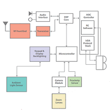 smart phones block diagram electronic products block diagram creator at Block Diagram
