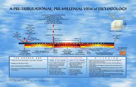 David Jeremiah Free Prophecy Chart Thy Kingdom Come A Handbook Of Biblical Prophecy