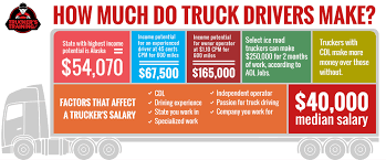 Owner Operator Truck Driver Salary Truckers Training