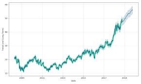Csco Stock Quote