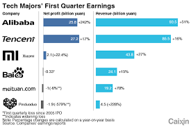 Chart Of The Day Chinas Tech Giants First Quarter Earnings