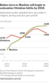 America Religion Pie Chart The Changing Global Religious Landscape Pew Research Center