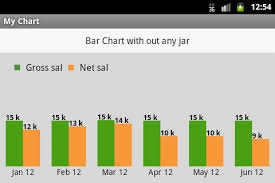 Bar Chart In Android With Out Any Built In Jars Ram Kiran