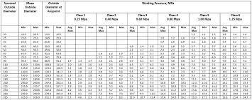 Hdpe Pipe Dimensions Chart Size And Wall Thickness Chart Of Upvc Pipes Western