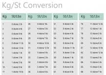 73 Valid Easy Weight Conversion Chart