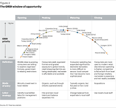 the global retail development index a t kearney since its inception the grdi has ranked 63 different countries while a few have had long standing tenure on the list for example has consistently