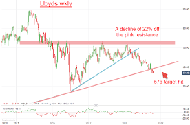 Chart Of The Week Lloyds Bank Share Price Target Analysis
