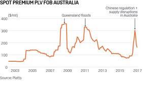 Metallurgical Coal Prices Abc News Australian