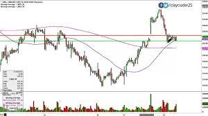 Linkedin Corp Lnkd Stock Chart Technical Analysis For 01 26 15